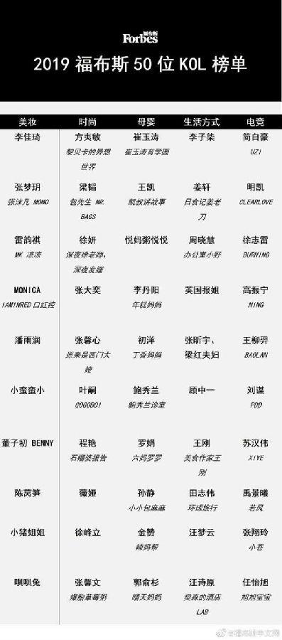 福布斯中国最新发布50位意见领袖榜,黎贝卡领衔时尚KOL榜单